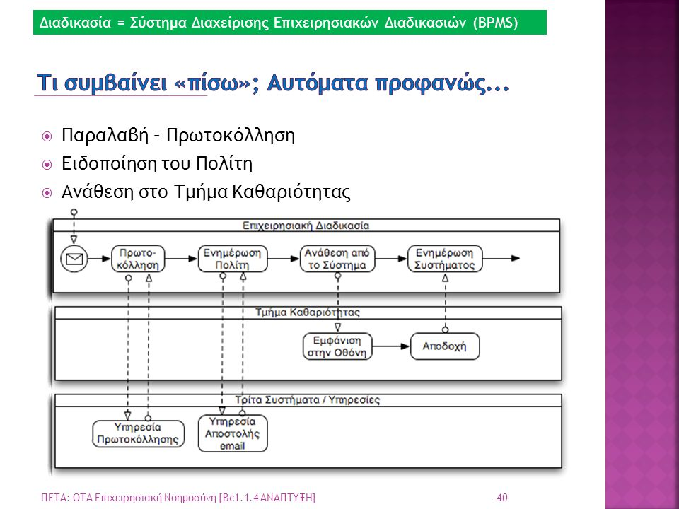  Παραλαβή – Πρωτοκόλληση  Ειδοποίηση του Πολίτη  Ανάθεση στο Τμήμα Καθαριότητας 40 ΠΕΤΑ: ΟΤΑ Επιχειρησιακή Νοημοσύνη [Bc1.1.4 ΑΝΑΠΤΥΞΗ] Διαδικασία = Σύστημα Διαχείρισης Επιχειρησιακών Διαδικασιών (BPMS)