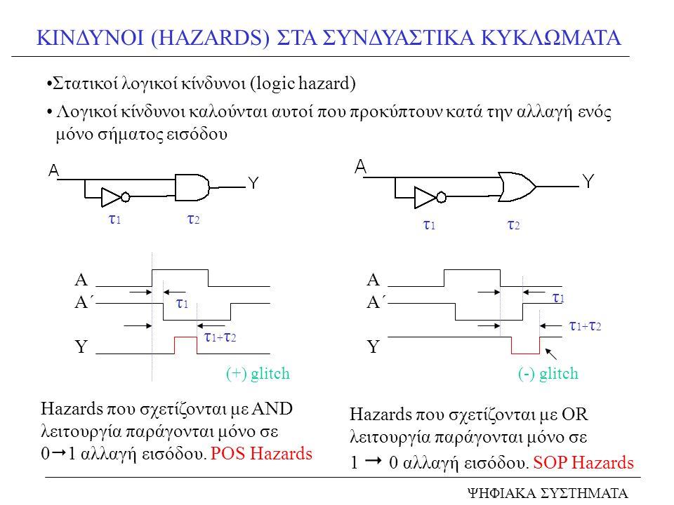 ΚΙΝΔΥΝΟΙ (HAZARDS) ΣΤΑ ΣΥΝΔΥΑΣΤΙΚΑ ΚΥΚΛΩΜΑΤΑ ΨΗΦΙΑΚΑ ΣΥΣΤΗΜΑΤΑ Στατικοί λογικοί κίνδυνοι (logic hazard) Hazards που σχετίζονται με AND λειτουργία παράγονται μόνο σε 0  1 αλλαγή εισόδου.