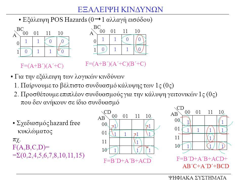 ΕΞΑΛΕΙΨΗ ΚΙΝΔΥΝΩΝ ΨΗΦΙΑΚΑ ΣΥΣΤΗΜΑΤΑ 00 01 11 10 0101 Α BC 0 01 0 1 11 0 F=(Α+Β΄)(Α΄+C) 00 01 11 10 0101 Α BC 0 01 0 1 11 0 Εξάλειψη POS Hazards (0  1 αλλαγή εισόδου) F=(Α+Β΄)(Α΄+C)(Β΄+C) Για την εξάλειψη των λογικών κινδύνων 1.