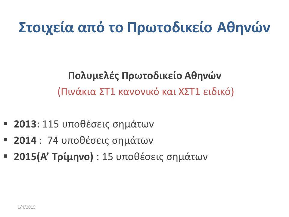 Στοιχεία από το Πρωτοδικείο Αθηνών Πολυμελές Πρωτοδικείο Αθηνών (Πινάκια ΣΤ1 κανονικό και ΧΣΤ1 ειδικό)  2013: 115 υποθέσεις σημάτων  2014 : 74 υποθέ