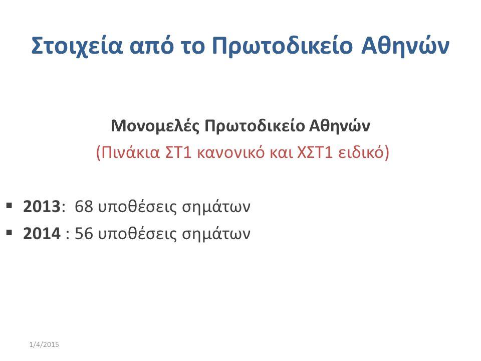 Στοιχεία από το Πρωτοδικείο Αθηνών Μονομελές Πρωτοδικείο Αθηνών (Πινάκια ΣΤ1 κανονικό και ΧΣΤ1 ειδικό)  2013: 68 υποθέσεις σημάτων  2014 : 56 υποθέσ