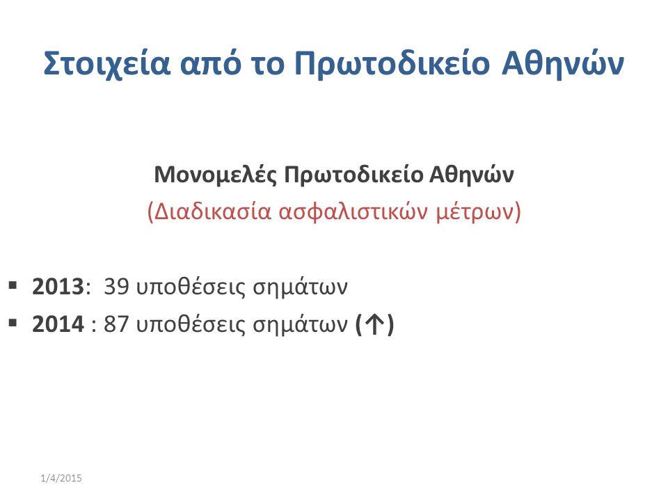 Στοιχεία από το Πρωτοδικείο Αθηνών Μονομελές Πρωτοδικείο Αθηνών (Διαδικασία ασφαλιστικών μέτρων)  2013: 39 υποθέσεις σημάτων  2014 : 87 υποθέσεις ση