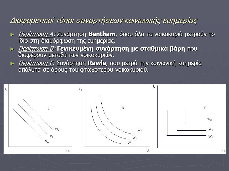Διαφορετικοί τύποι συναρτήσεων κοινωνικής ευημερίας ► Περίπτωση Α: Συνάρτηση Bentham, όπου όλα τα νοικοκυριά μετρούν το ίδιο στη διαμόρφωση της ευημερ