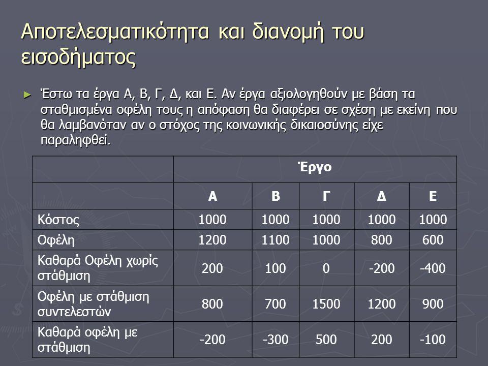 Αποτελεσματικότητα και διανομή του εισοδήματος ► Έστω τα έργα Α, Β, Γ, Δ, και Ε. Αν έργα αξιολογηθούν με βάση τα σταθμισμένα οφέλη τους η απόφαση θα δ