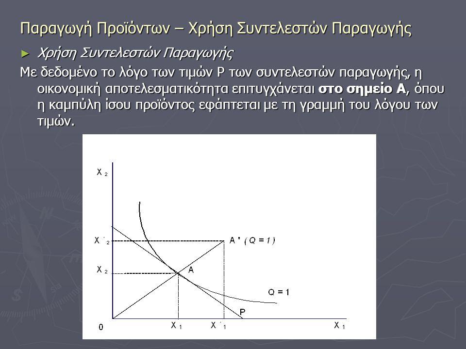 Παραγωγή Προϊόντων – Χρήση Συντελεστών Παραγωγής ► Χρήση Συντελεστών Παραγωγής Με δεδομένο το λόγο των τιμών P των συντελεστών παραγωγής, η οικονομική