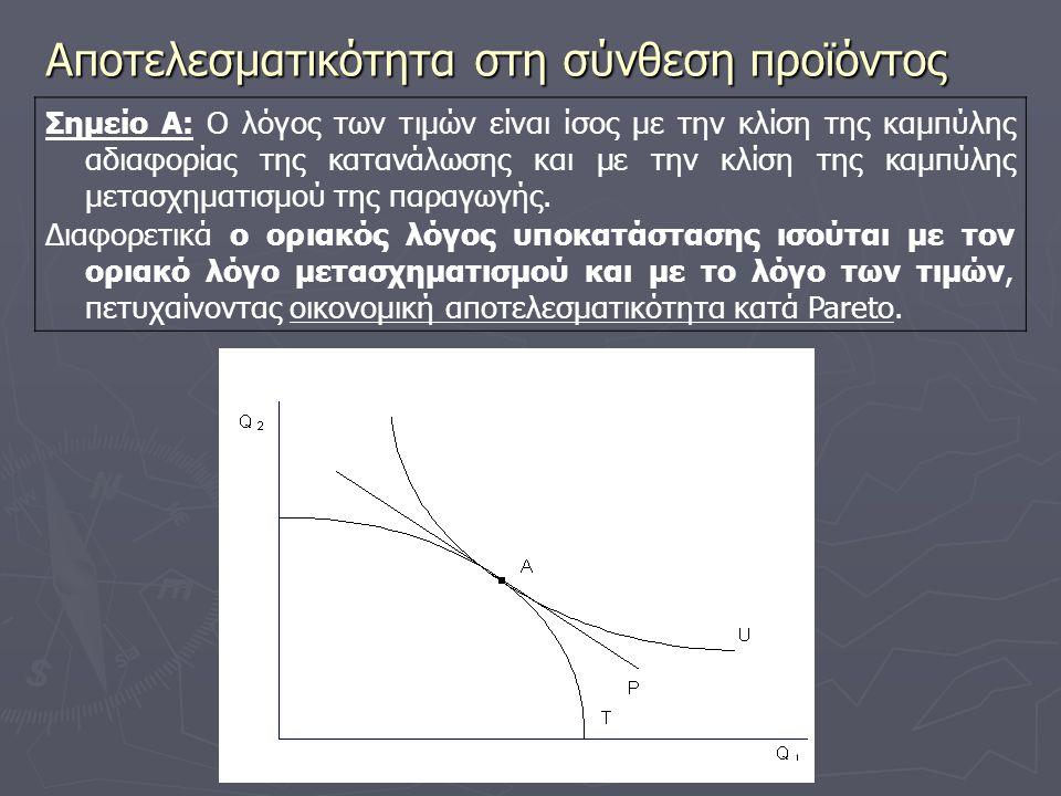 Αποτελεσματικότητα στη σύνθεση προϊόντος Σημείο Α: Ο λόγος των τιμών είναι ίσος με την κλίση της καμπύλης αδιαφορίας της κατανάλωσης και με την κλίση