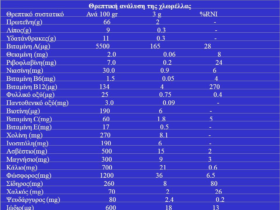 Θρεπτική ανάλυση της χλωρέλλας Θρεπτικό συστατικό Ανά 100 gr 3 g %RNI Πρωτεΐνη(g) 66 2 - Λίπος(g) 9 0.3 - Υδατάνθρακες(g) 11 0.3 - Βιταμίνη Α(μg) 5500