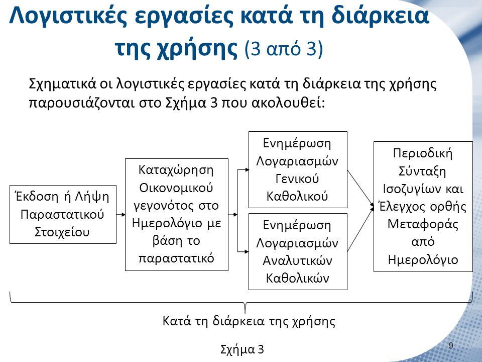 Λογιστικές εργασίες κατά τη διάρκεια της χρήσης (3 από 3) Σχηματικά οι λογιστικές εργασίες κατά τη διάρκεια της χρήσης παρουσιάζονται στο Σχήμα 3 που ακολουθεί: 9 Έκδοση ή Λήψη Παραστατικού Στοιχείου Καταχώρηση Οικονομικού γεγονότος στο Ημερολόγιο με βάση το παραστατικό Ενημέρωση Λογαριασμών Γενικού Καθολικού Ενημέρωση Λογαριασμών Αναλυτικών Καθολικών Περιοδική Σύνταξη Ισοζυγίων και Έλεγχος ορθής Μεταφοράς από Ημερολόγιο Κατά τη διάρκεια της χρήσης Σχήμα 3