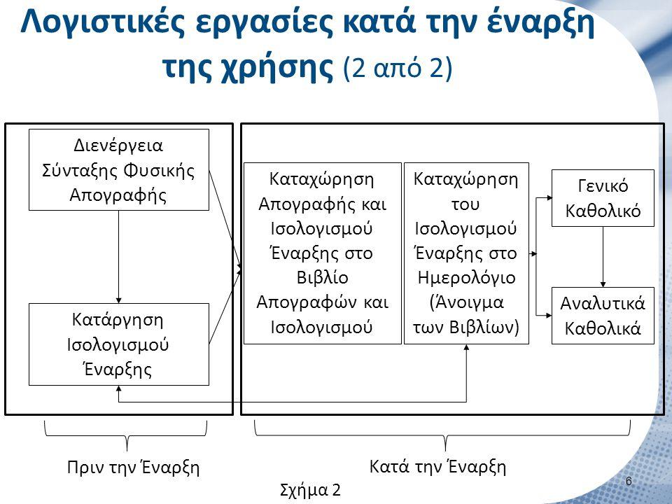 Λογιστικές εργασίες κατά την έναρξη της χρήσης (2 από 2) 6 Διενέργεια Σύνταξης Φυσικής Απογραφής Κατάργηση Ισολογισμού Έναρξης Πριν την Έναρξη Καταχώρηση Απογραφής και Ισολογισμού Έναρξης στο Βιβλίο Απογραφών και Ισολογισμού Καταχώρηση του Ισολογισμού Έναρξης στο Ημερολόγιο (Άνοιγμα των Βιβλίων) Γενικό Καθολικό Αναλυτικά Καθολικά Κατά την Έναρξη Σχήμα 2
