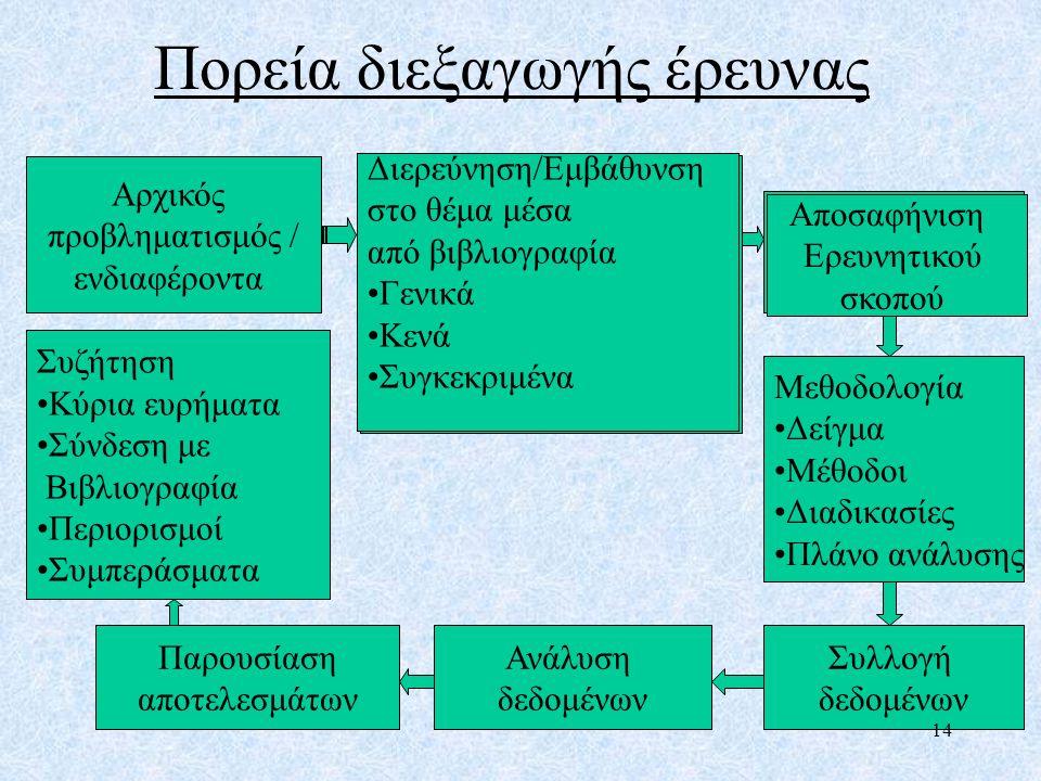 Πορεία διεξαγωγής έρευνας Αρχικός προβληματισμός / ενδιαφέροντα Διερεύνηση/Εμβάθυνση στο θέμα μέσα από βιβλιογραφία Γενικά Κενά Συγκεκριμένα Αποσαφήνι