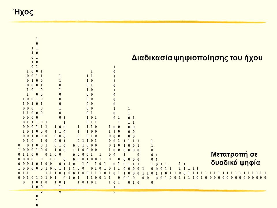 Ψηφιακή κυματομορφή Ψηφιακή διεπαφή μουσικών οργάνων (MIDI) Δειγματοληψία, μέτρηση, μετατροπή σε σειρές δυαδικών ψηφίων Οποιοδήποτε είδος ήχου Περιγραφή κάθε νότας καθώς και του τόπου εκτέλεσης μουσικού κομματιού Μόνο μουσική Ήχος