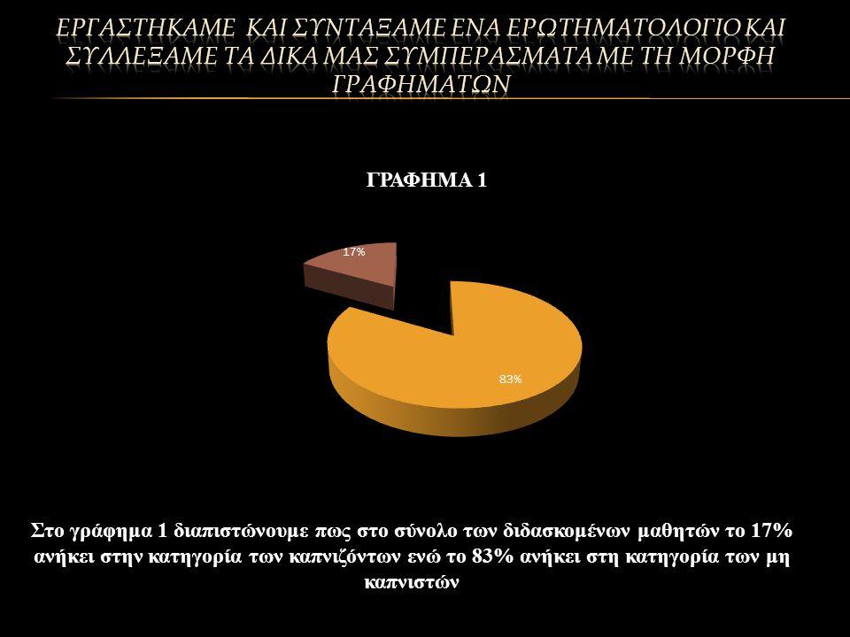 Στο γράφημα 1 διαπιστώνουμε πως στο σύνολο των διδασκομένων μαθητών το 17% ανήκει στην κατηγορία των καπνιζόντων ενώ το 83% ανήκει στη κατηγορία των μη καπνιστών