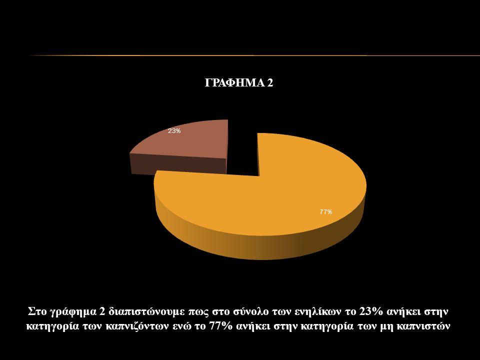 Στο γράφημα 2 διαπιστώνουμε πως στο σύνολο των ενηλίκων το 23% ανήκει στην κατηγορία των καπνιζόντων ενώ το 77% ανήκει στην κατηγορία των μη καπνιστών