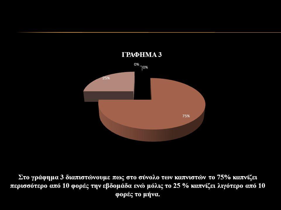 Στο γράφημα 3 διαπιστώνουμε πως στο σύνολο των καπνιστών το 75% καπνίζει περισσότερο από 10 φορές την εβδομάδα ενώ μόλις το 25 % καπνίζει λιγότερο από 10 φορές το μήνα.