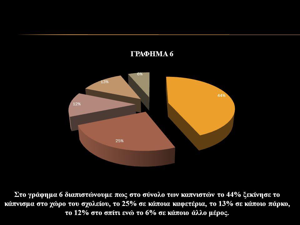 Στο γράφημα 6 διαπιστώνουμε πως στο σύνολο των καπνιστών το 44% ξεκίνησε το κάπνισμα στο χώρο του σχολείου, το 25% σε κάποια καφετέρια, το 13% σε κάποιο πάρκο, το 12% στο σπίτι ενώ το 6% σε κάποιο άλλο μέρος.