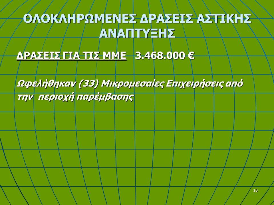 10 ΟΛΟΚΛΗΡΩΜΕΝΕΣ ΔΡΑΣΕΙΣ ΑΣΤΙΚΗΣ ΑΝΑΠΤΥΞΗΣ ΔΡΑΣΕΙΣ ΓΙΑ ΤΙΣ ΜΜΕ 3.468.000 € Ωφελήθηκαν (33) Μικρομεσαίες Επιχειρήσεις από την περιοχή παρέμβασης