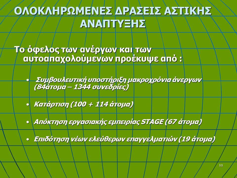 11 ΟΛΟΚΛΗΡΩΜΕΝΕΣ ΔΡΑΣΕΙΣ ΑΣΤΙΚΗΣ ΑΝΑΠΤΥΞΗΣ Το όφελος των ανέργων και των αυτοαπαχολούμενων προέκυψε από : Συμβουλευτική υποστήριξη μακροχρόνια άνεργων (84άτομα – 1344 συνεδρίες) ΚατάρτισηΚατάρτιση (100 + 114 άτομα) ΑπόκτησηΑπόκτηση εργασιακής εμπειρίας STAGE (67 άτομα) ΕπιδότησηΕπιδότηση νέων ελεύθερων επαγγελματιών (19 άτομα)