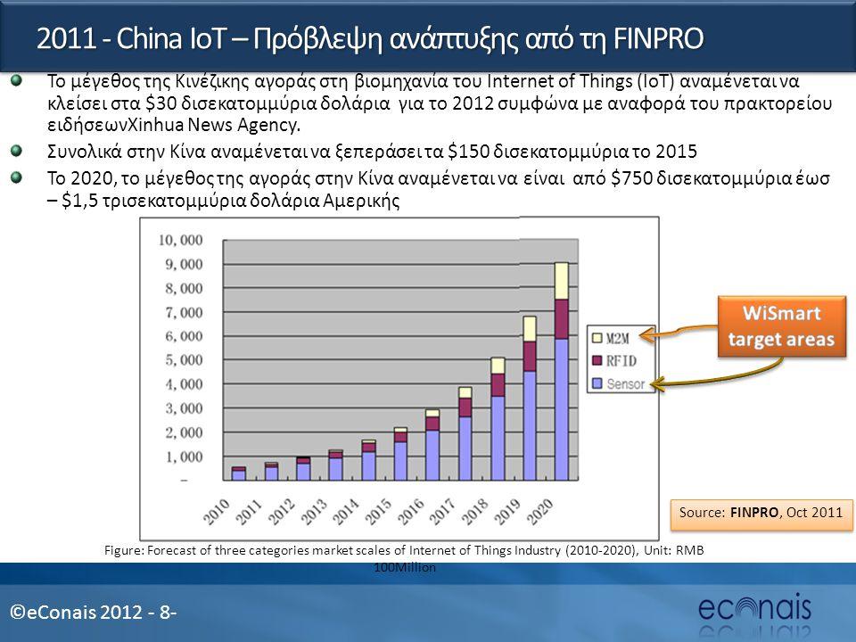 ©eConais 2012 - 8- 2011 - China IoT – Πρόβλεψη ανάπτυξης από τη FINPRO Το μέγεθος της Κινέζικης αγοράς στη βιομηχανία του Internet of Things (IoT) αναμένεται να κλείσει στα $30 δισεκατομμύρια δολάρια για το 2012 συμφώνα με αναφορά του πρακτορείου ειδήσεωνXinhua News Agency.