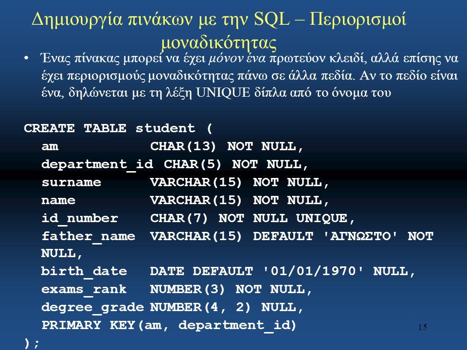 15 Δημιουργία πινάκων με την SQL – Περιορισμοί μοναδικότητας Ένας πίνακας μπορεί να έχει μόνον ένα πρωτεύον κλειδί, αλλά επίσης να έχει περιορισμούς μοναδικότητας πάνω σε άλλα πεδία.