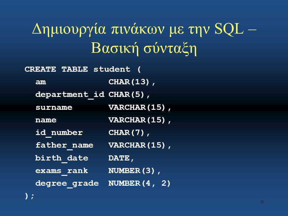 9 Δημιουργία πινάκων με την SQL – Βασική σύνταξη CREATE TABLE student ( amCHAR(13), department_idCHAR(5), surnameVARCHAR(15), nameVARCHAR(15), id_numberCHAR(7), father_nameVARCHAR(15), birth_dateDATE, exams_rankNUMBER(3), degree_gradeNUMBER(4, 2) );