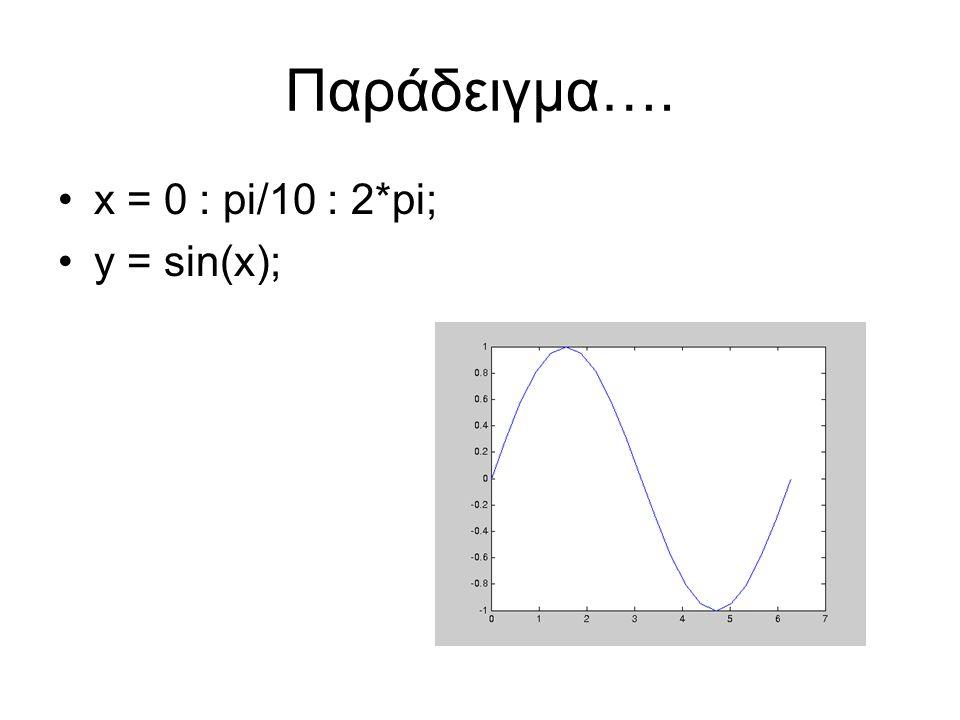 Παράδειγμα…. x = 0 : pi/10 : 2*pi; y = sin(x);