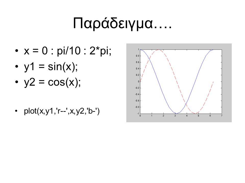 x = 0 : pi/10 : 2*pi; y1 = sin(x); y2 = cos(x); plot(x,y1, r-- ,x,y2, b- ) Παράδειγμα….