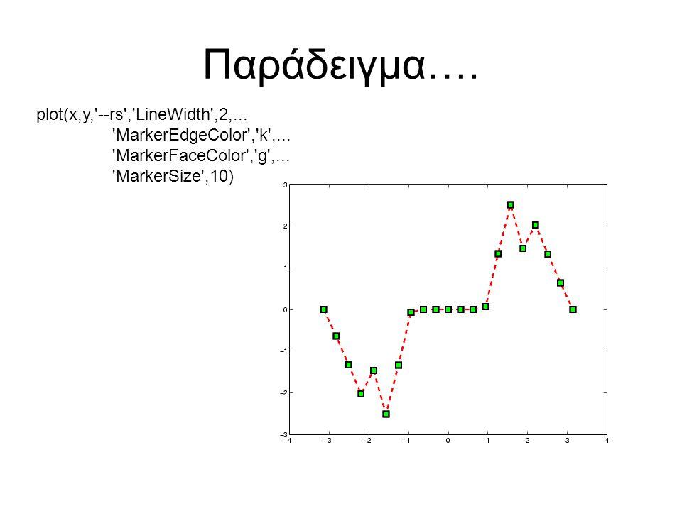 Παράδειγμα….plot(x,y, --rs , LineWidth ,2,... MarkerEdgeColor , k ,...