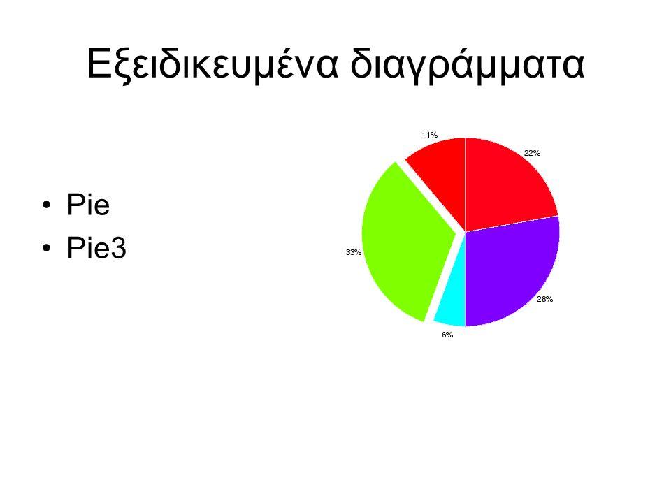 Pie Pie3 Εξειδικευμένα διαγράμματα