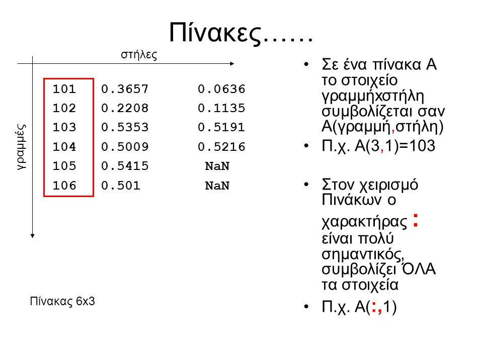 Πίνακες…… Σε ένα πίνακα Α το στοιχείο γραμμήxστήλη συμβολίζεται σαν Α(γραμμή,στήλη) Π.χ.