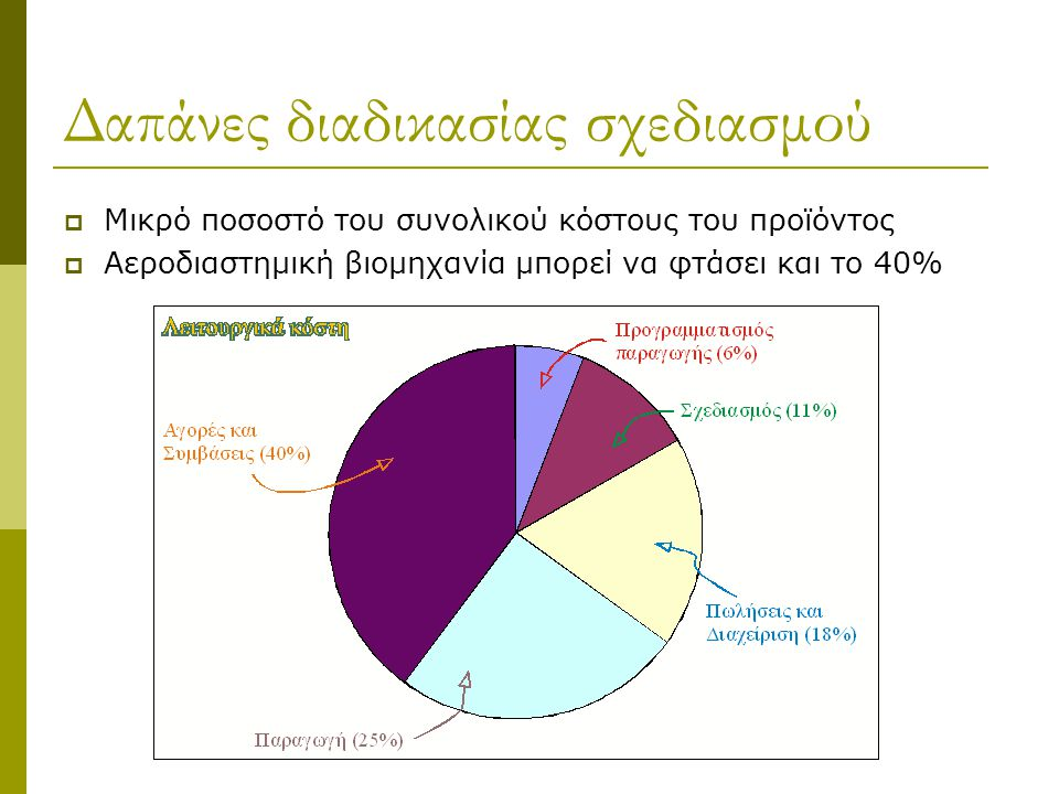 Δαπάνες διαδικασίας σχεδιασμού  Μικρό ποσοστό του συνολικού κόστους του προϊόντος  Αεροδιαστημική βιομηχανία μπορεί να φτάσει και το 40%