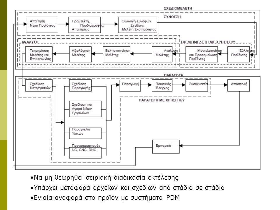 Να μη θεωρηθεί σειριακή διαδικασία εκτέλεσης Υπάρχει μεταφορά αρχείων και σχεδίων από στάδιο σε στάδιο Ενιαία αναφορά στο προϊόν με συστήματα PDM