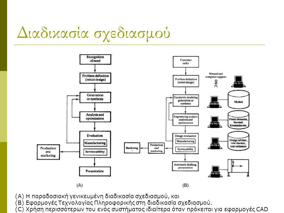 Διαδικασία σχεδιασμού (A)Η παραδοσιακή γενικευμένη διαδικασία σχεδιασμού, και (B)Εφαρμογές Τεχνολογίας Πληροφορικής στη διαδικασία σχεδιασμού. (C)Χρήσ