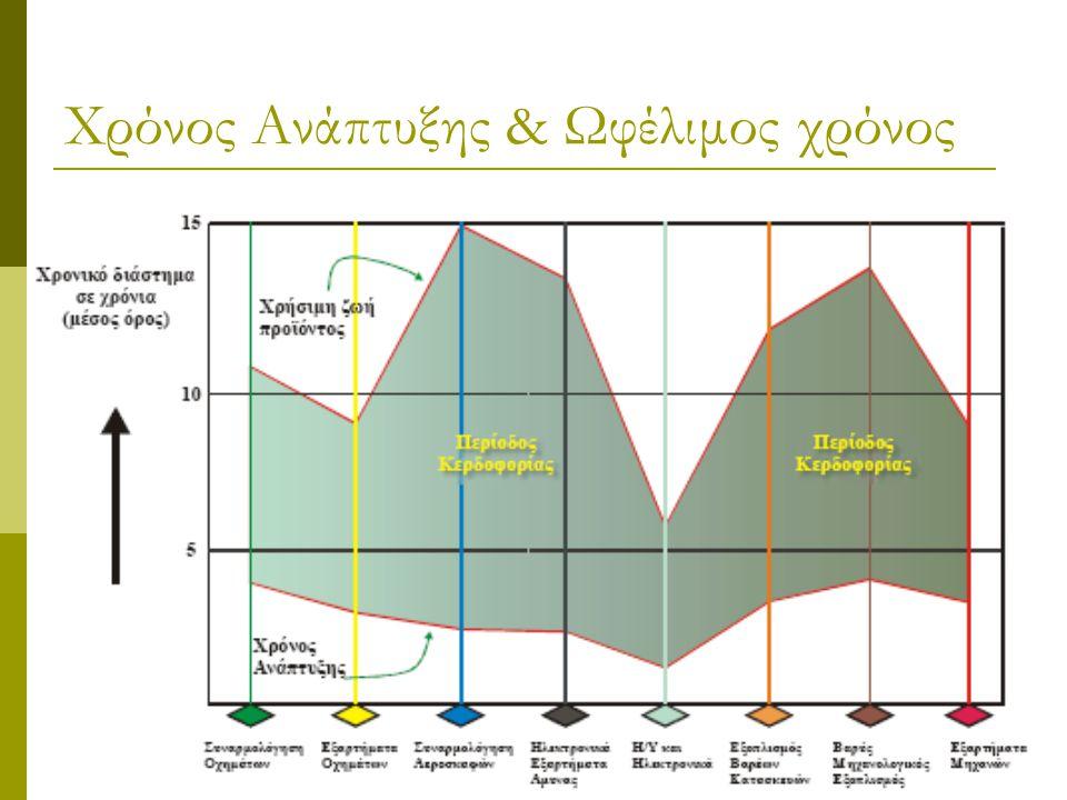 Στάδια Ανάπτυξης Προϊόντος  Διακρίνονται δύο κύριες δραστηριότητες: Το στάδιο της μελέτης και ανάπτυξης του προϊόντος (The Design Process) Το στάδιο της παραγωγής (The Manufacturing Process)  Η μελέτη και ανάπτυξη του προϊόντος ολοκληρώνεται σε δύο κύκλους, οι οποίοι όμως δεν είναι ανεξάρτητοι μεταξύ τους: Η σύνθεση (Synthesis) και Η ανάλυση (Analysis)  Η παραγωγή μπορεί να στηριχθεί σε όλα τα βήματά της σε προϊόντα λογισμικού CAD/CAM, εκτός του Marketing και της Αποστολής
