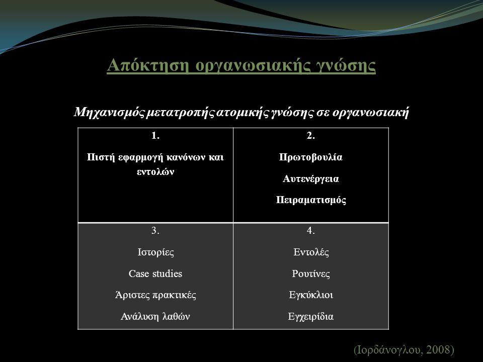 Απόκτηση οργανωσιακής γνώσης Μηχανισμός μετατροπής ατομικής γνώσης σε οργανωσιακή ( Ιορδάνογλου, 2008) 1.