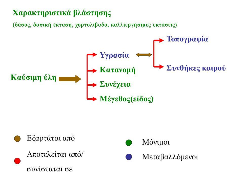 Συνθήκες καιρού Θερμοκρασία Σχετική υγρασία Άνεμος Ένταση Διεύθυνση Εξαρτάται από Αποτελείται από /συνίσταται σε Μόνιμοι Μεταβαλλόμενοι Κλιματολογικές συνθήκες Ειδικές κλιματολογικές συνθήκες (μελτέμια, κεραυνοί)
