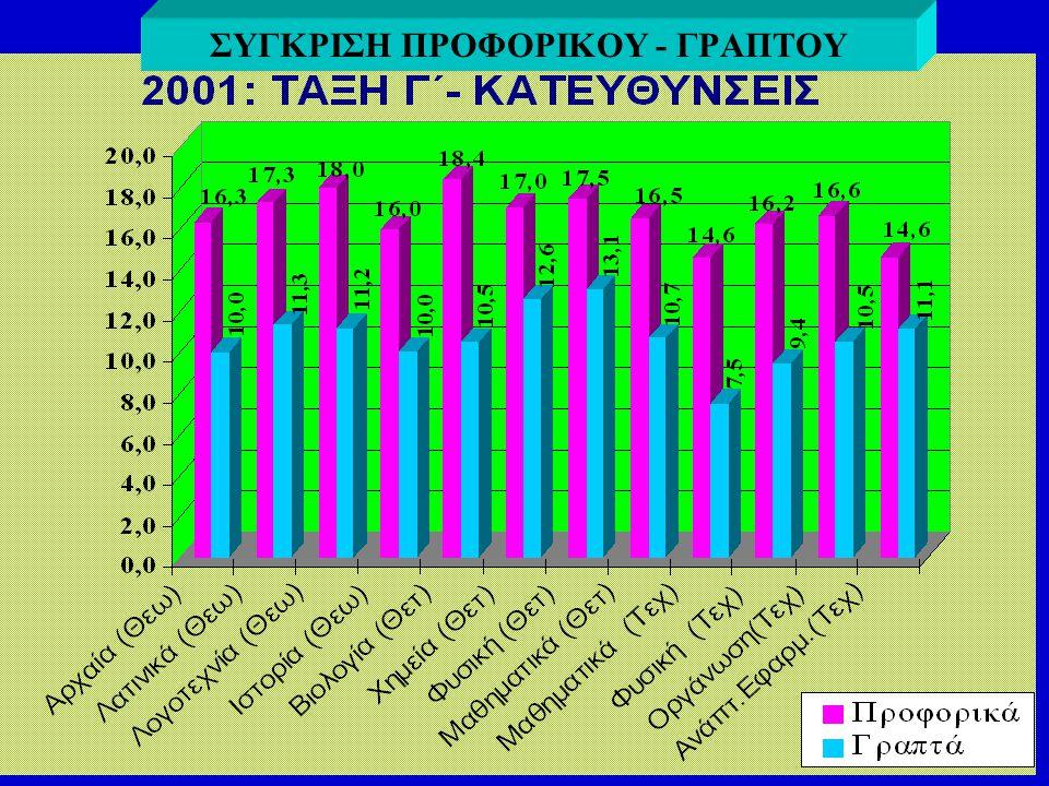 Προφορικός Α΄τετραμήνου: 18 Προφορικός Β΄τετραμήνου: 17 Μ.Ο. Προφορικού : (18 + 17) : 2 = 17,5 Γραπτός βαθμός: 12,2 Διαφορά Προφορικού - Γραπτού: 17,5