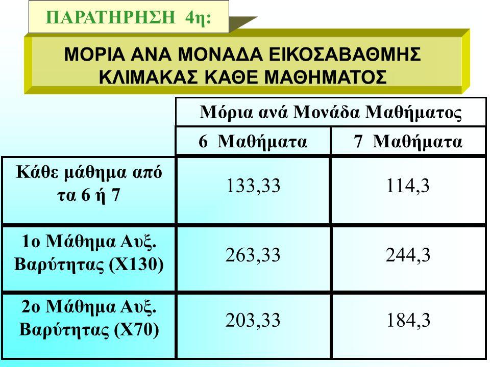 Με 6 μαθήματα (6Χ20=120 μονάδες), ο κάθε βαθμός του κάθε μαθήματος αντιστοιχεί σε 133 μόρια (16000:120=133,33). Με 7 μαθήματα (7Χ20=140 μονάδες), ο κά