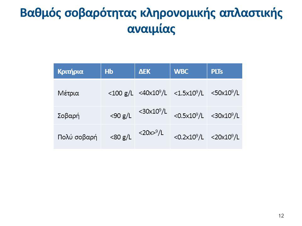 Βαθμός σοβαρότητας κληρονομικής απλαστικής αναιμίας 12 ΚριτήριαHbΔΕΚWBCPLTs Μέτρια<100 g/L<40x10 9 /L<1.5x10 9 /L<50x10 9 /L Σοβαρή<90 g/L <30x10 9 /L