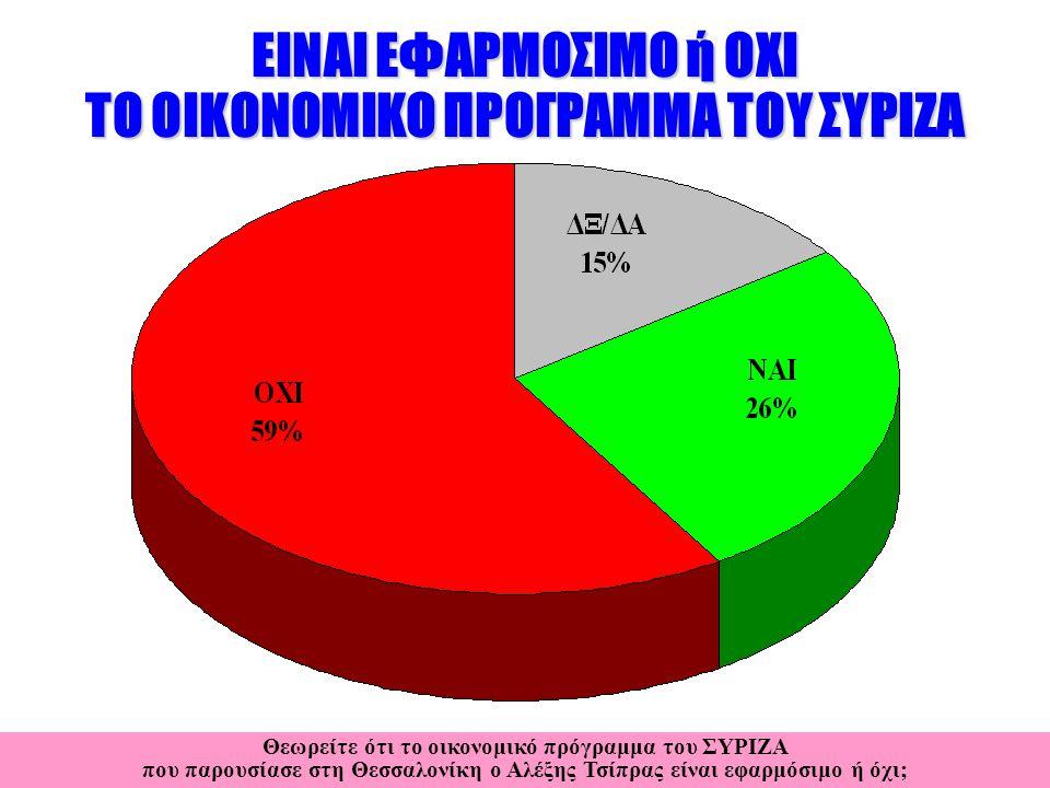 ΕΙΝΑΙ ΕΦΑΡΜΟΣΙΜΟ ή ΟΧΙ ΤΟ ΟΙΚΟΝΟΜΙΚΟ ΠΡΟΓΡΑΜΜΑ ΤΟΥ ΣΥΡΙΖΑ Θεωρείτε ότι το οικονομικό πρόγραμμα του ΣΥΡΙΖΑ που παρουσίασε στη Θεσσαλονίκη ο Αλέξης Τσίπρας είναι εφαρμόσιμο ή όχι;