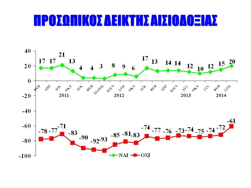 ΠΡΟΣΩΠΙΚΟΣ ΔΕΙΚΤΗΣ ΑΙΣΙΟΔΟΞΙΑΣ 2011201220132014