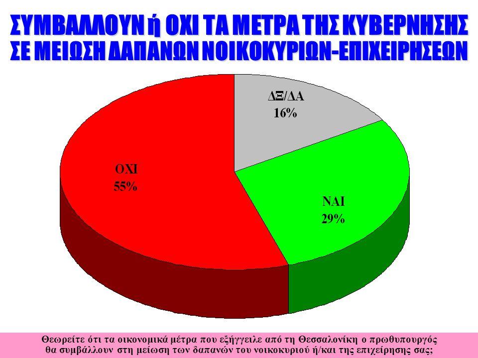 ΣΥΜΒΑΛΛΟΥΝ ή ΟΧΙ ΤΑ ΜΕΤΡΑ ΤΗΣ ΚΥΒΕΡΝΗΣΗΣ ΣΕ ΜΕΙΩΣΗ ΔΑΠΑΝΩΝ ΝΟΙΚΟΚΥΡΙΩΝ-ΕΠΙΧΕΙΡΗΣΕΩΝ Θεωρείτε ότι τα οικονομικά μέτρα που εξήγγειλε από τη Θεσσαλονίκη ο πρωθυπουργός θα συμβάλλουν στη μείωση των δαπανών του νοικοκυριού ή/και της επιχείρησης σας;