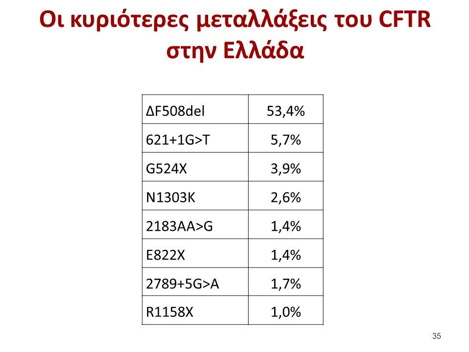 Οι κυριότερες μεταλλάξεις του CFTR στην Ελλάδα ΔF508del53,4% 621+1G>Τ5,7% G524Χ3,9% Ν1303Κ2,6% 2183ΑΑ>G1,4% Ε822Χ1,4% 2789+5G>A1,7% R1158Χ1,0% 35