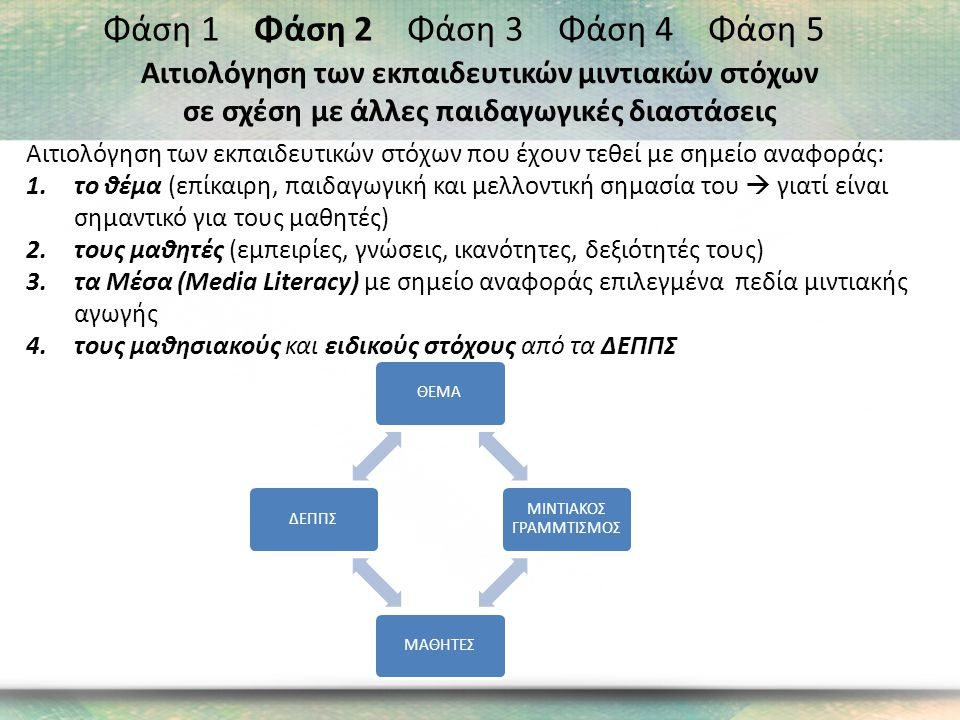 Αιτιολόγηση των εκπαιδευτικών στόχων που έχουν τεθεί με σημείο αναφοράς: 1.το θέμα (επίκαιρη, παιδαγωγική και μελλοντική σημασία του  γιατί είναι σημαντικό για τους μαθητές) 2.τους μαθητές (εμπειρίες, γνώσεις, ικανότητες, δεξιότητές τους) 3.τα Μέσα (Media Literacy) με σημείο αναφοράς επιλεγμένα πεδία μιντιακής αγωγής 4.τους μαθησιακούς και ειδικούς στόχους από τα ΔΕΠΠΣ Φάση 1 Φάση 2 Φάση 3 Φάση 4 Φάση 5 Αιτιολόγηση των εκπαιδευτικών μιντιακών στόχων σε σχέση με άλλες παιδαγωγικές διαστάσεις ΘΕΜΑ ΜΙΝΤΙΑΚΟΣ ΓΡΑΜΜΤΙΣΜΟΣ ΜΑΘΗΤΕΣΔΕΠΠΣ