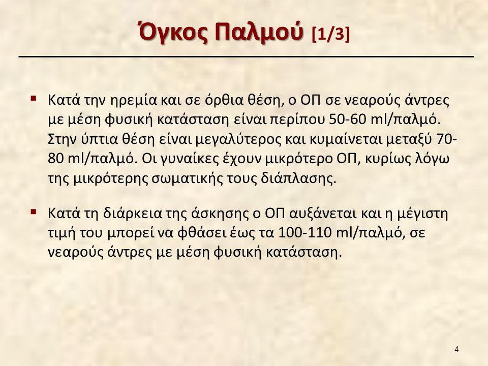 Όγκος Παλμού Όγκος Παλμού [1/3]  Κατά την ηρεμία και σε όρθια θέση, ο ΟΠ σε νεαρούς άντρες με μέση φυσική κατάσταση είναι περίπου 50-60 ml/παλμό.