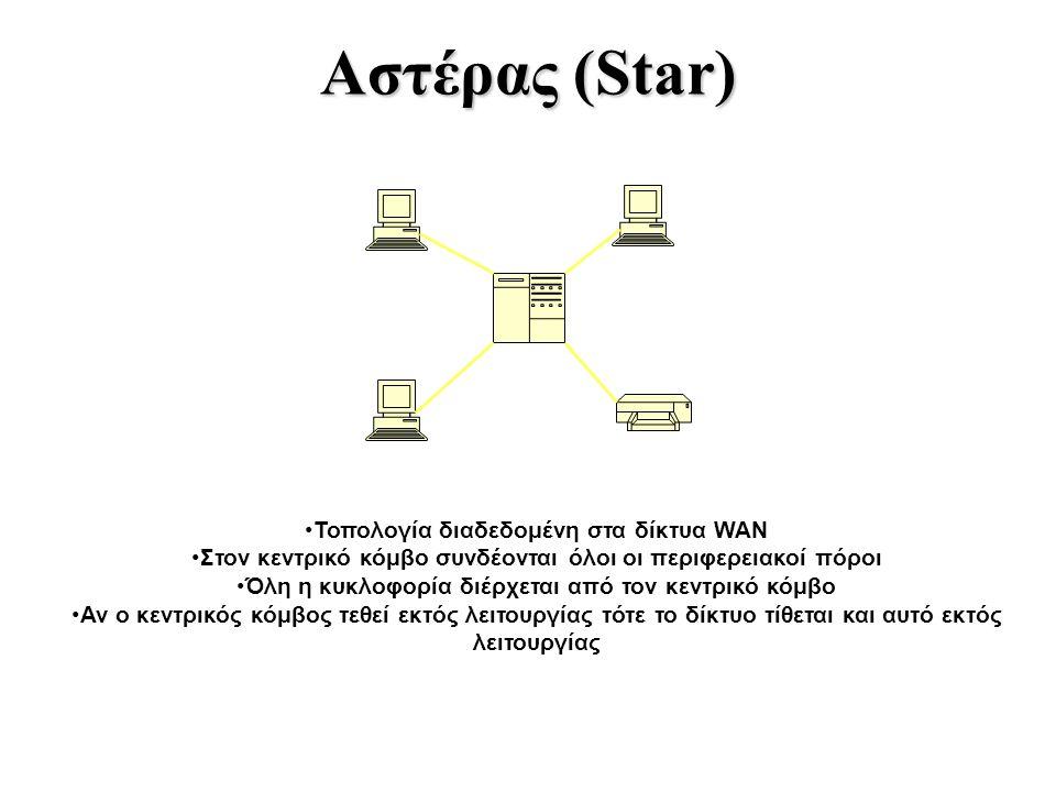 Αστέρας (Star) Τοπολογία διαδεδομένη στα δίκτυα WAN Στον κεντρικό κόμβο συνδέονται όλοι οι περιφερειακοί πόροι Όλη η κυκλοφορία διέρχεται από τον κεντ