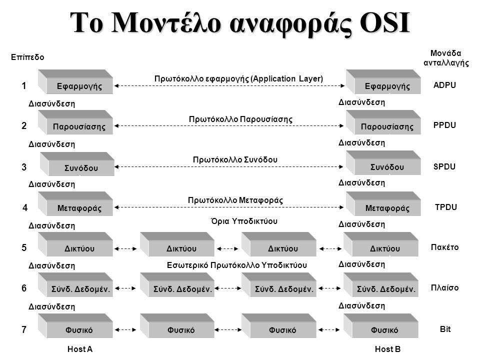 Διασύνδεση To Μοντέλο αναφοράς OSI Εφαρμογής Παρουσίασης Συνόδου Μεταφοράς Δικτύου Σύνδ. Δεδομέν. Φυσικό Δικτύου Σύνδ. Δεδομέν. Φυσικό Δικτύου Σύνδ. Δ