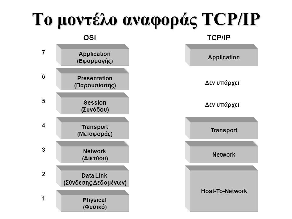 Το μοντέλο αναφοράς TCP/IP 7 6 5 4 3 2 1 Application (Εφαρμογής) Presentation (Παρουσίασης) Session (Συνόδου) Transport (Μεταφοράς) Network (Δικτύου)