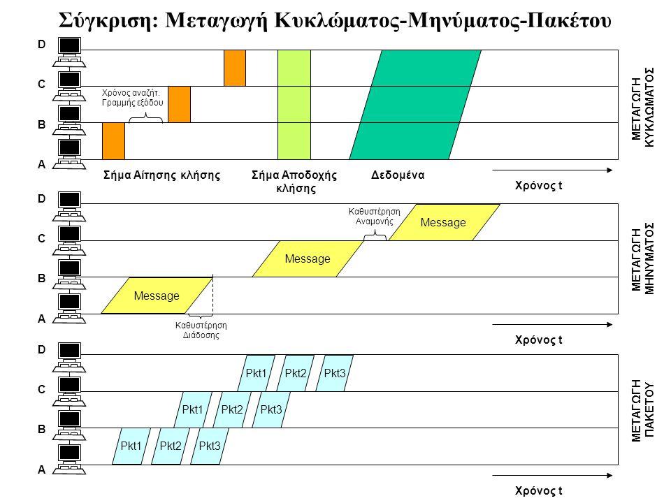 Pkt1Pkt2Pkt3 Pkt1Pkt2Pkt3 Pkt1Pkt2Pkt3 Message Σύγκριση: Μεταγωγή Κυκλώματος-Μηνύματος-Πακέτου Χρόνος t A B C D A B C D A B C D Σήμα Αίτησης κλήσηςΣήμ