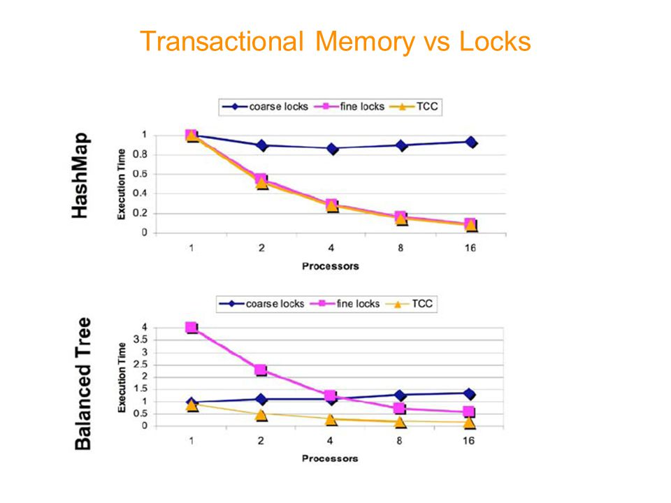 Transactional Memory vs Locks