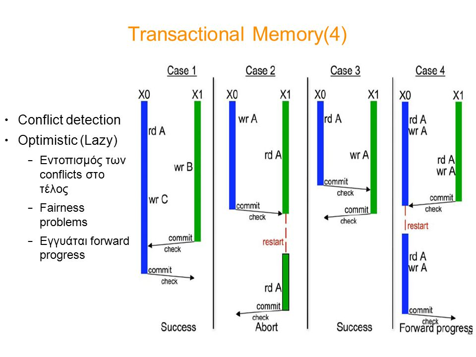 Transactional Memory(4) Conflict detection Optimistic (Lazy) – Εντοπισμός των conflicts στο τέλος – Fairness problems – Εγγυάται forward progress